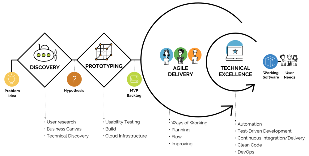Pragmateam Product Delivery Approach