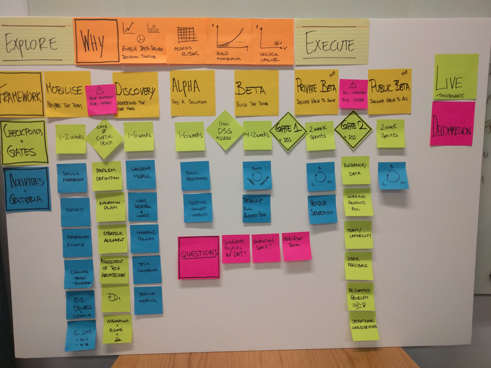 A Service Design and Delivery Framework