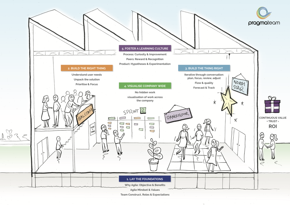 Connect the dancefloor with the balcony – an Agile delivery analogy.  Read more and get the hi-res image on our blog.