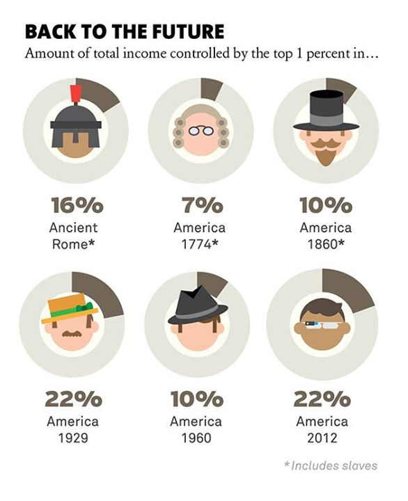 workingamerica: Income inequality is a historic high—just look at this chart from Mother Jones. If you think it's time to raise wages and restore balance to our economy, text RAISE to 30644 and join our fight. http://ift.tt/Yj8xRH