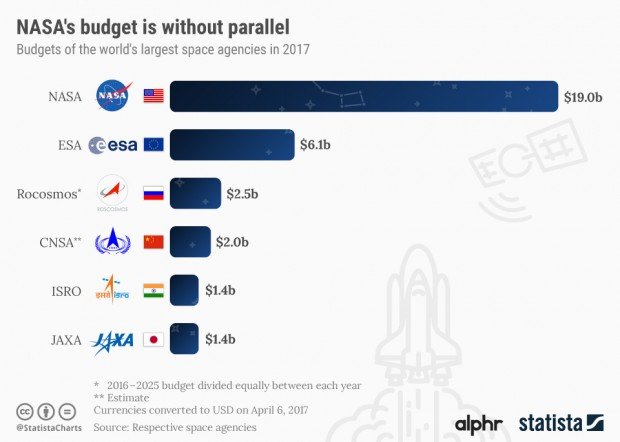 Biggest Space Budgets by Nations (2017)