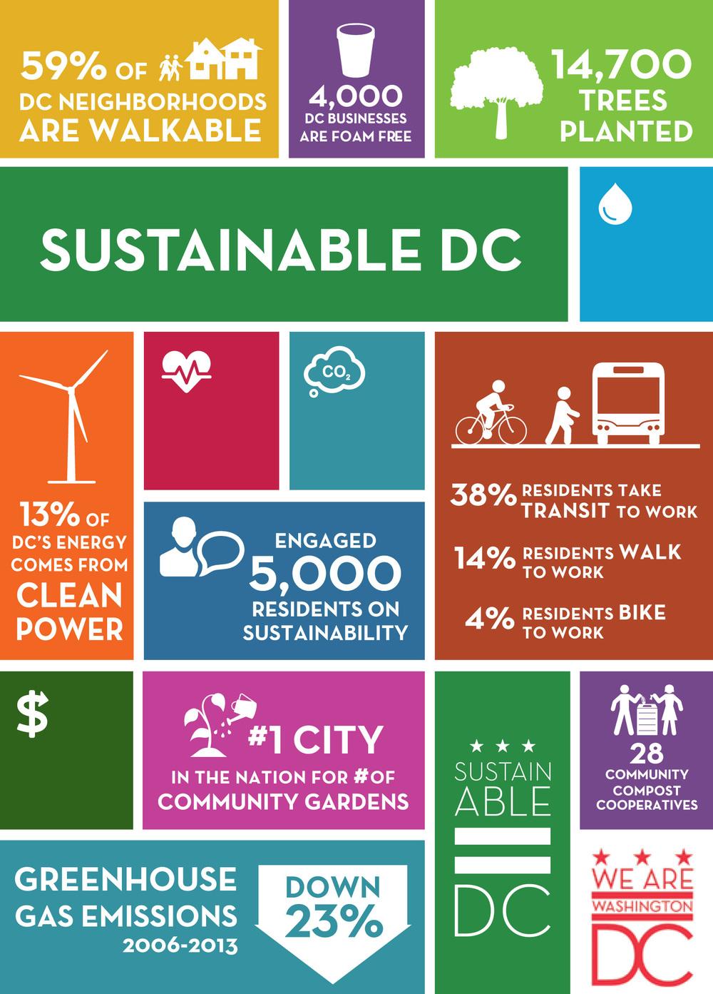 SustainableDC2016Card-1.jpg