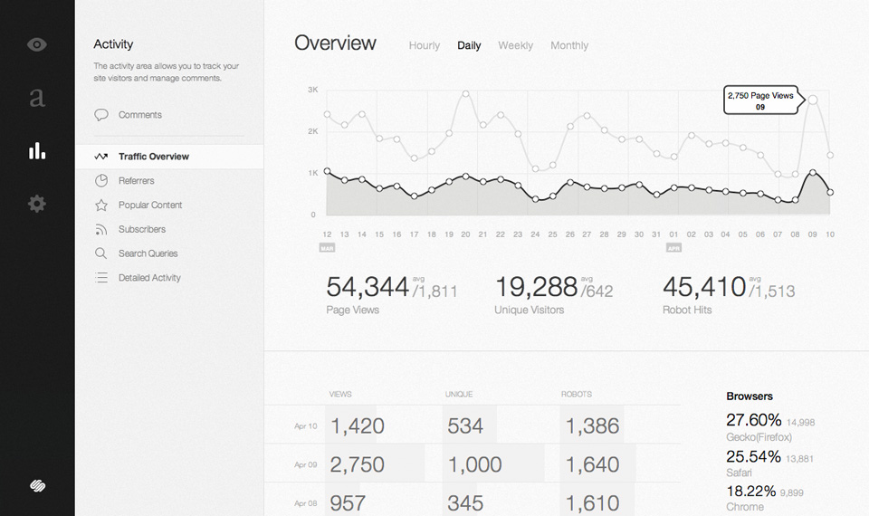 Squarespace Real-Time Statistics