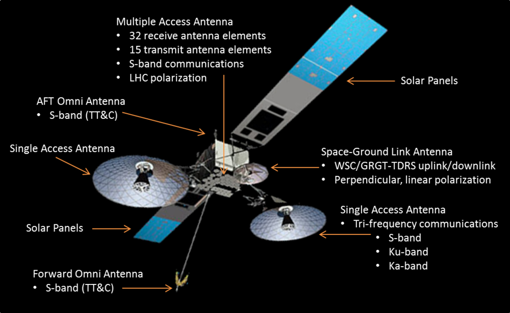 A diagram of 3rd generation TDRS componants