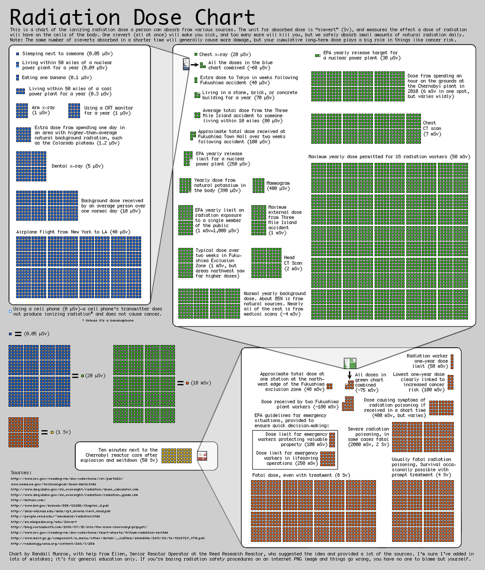 xkcd.com/radiation is a great chart to help put dosages in perspective.