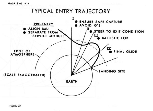 Apollo reentry diagram, simplified to not show the second lift period