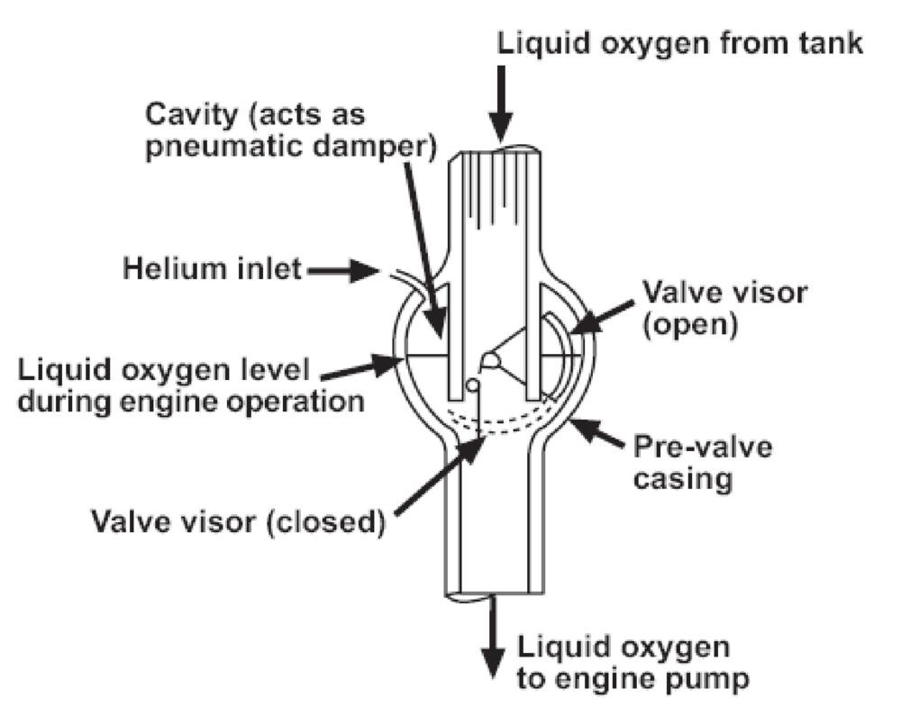 Saturn 1-C's pneumatic damper