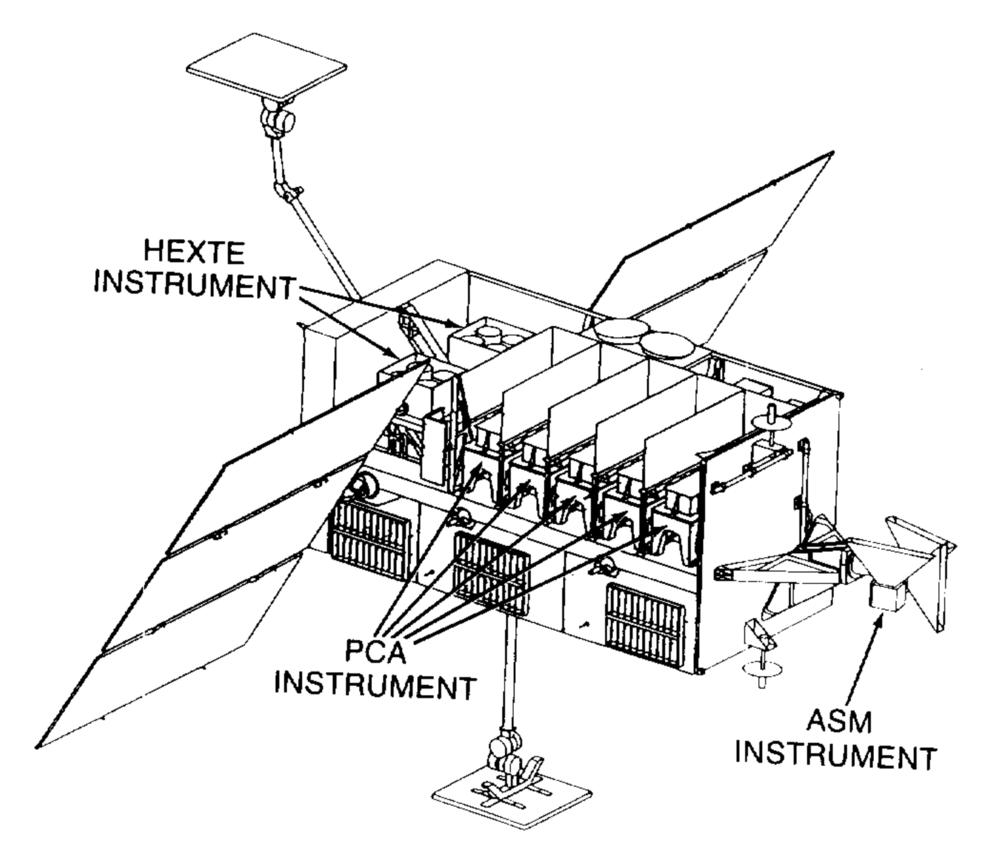 Rossi in diagram