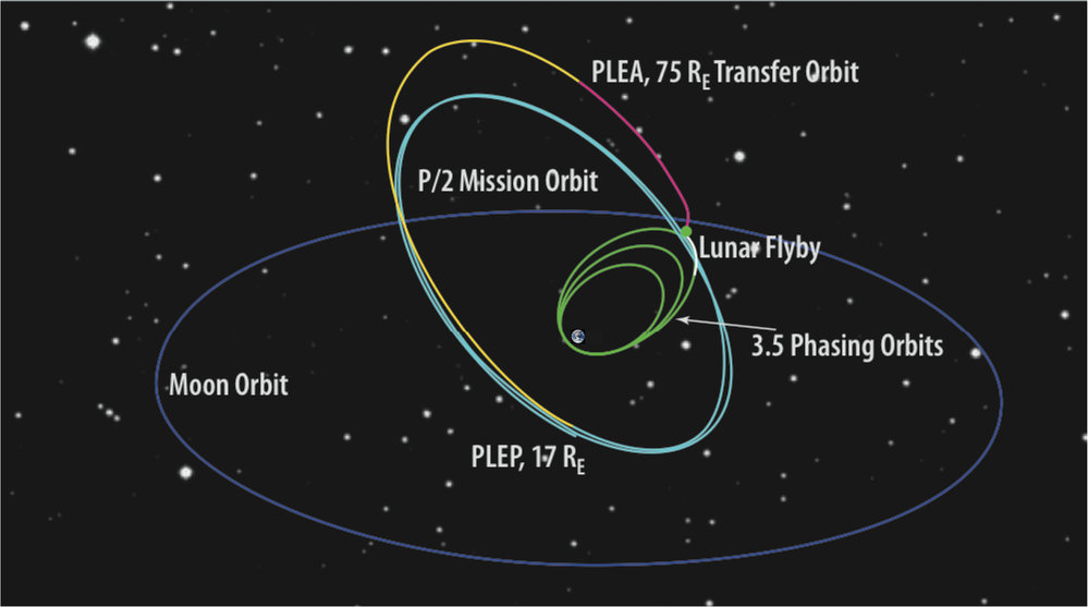 TESS' lunar resonant orbit