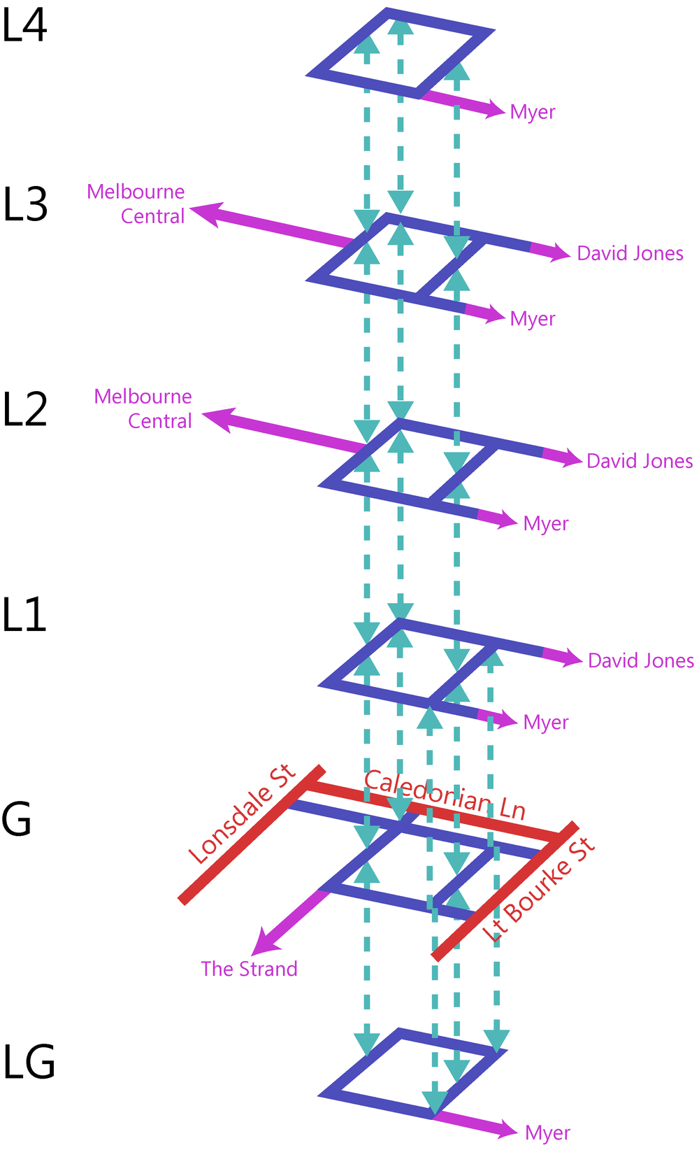 emporium melbourne jr architecture urbanism : circulatory diagram architecture - findchart.co