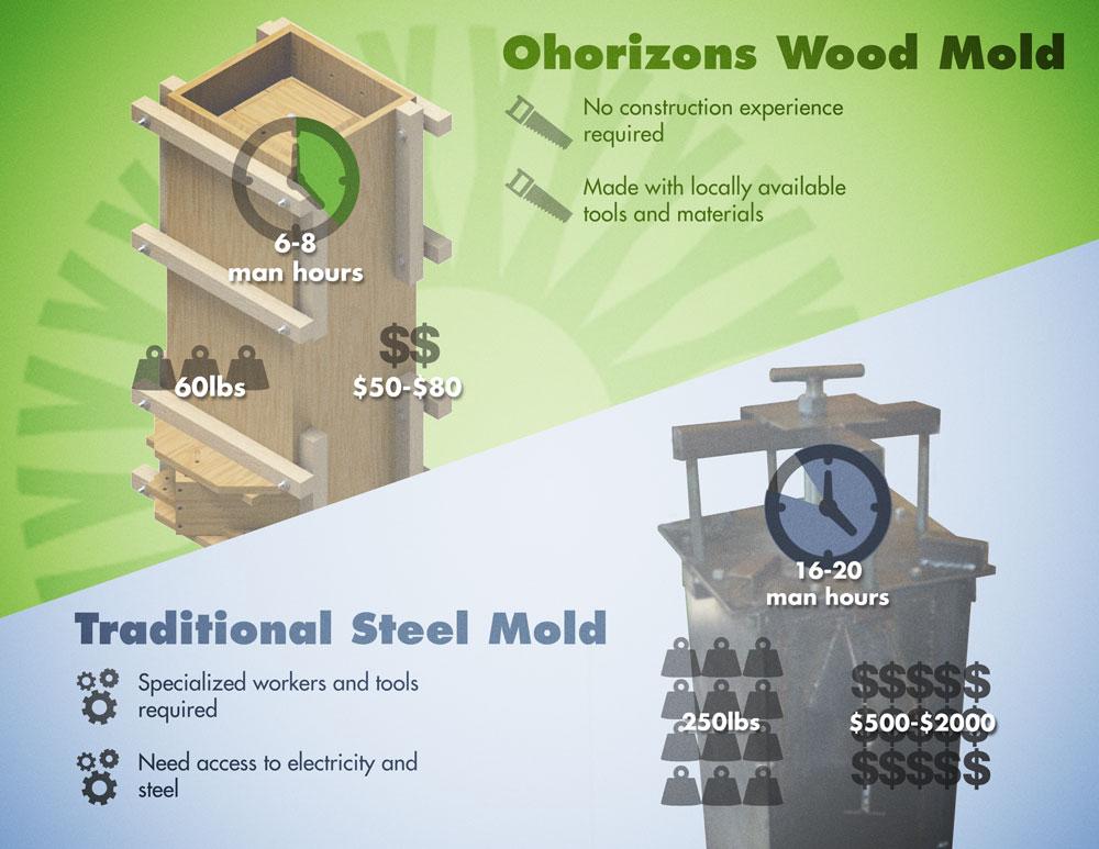 Ohorizons promotional