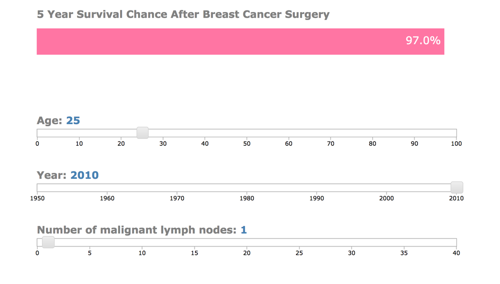 Breast Cancer Surgery Risk