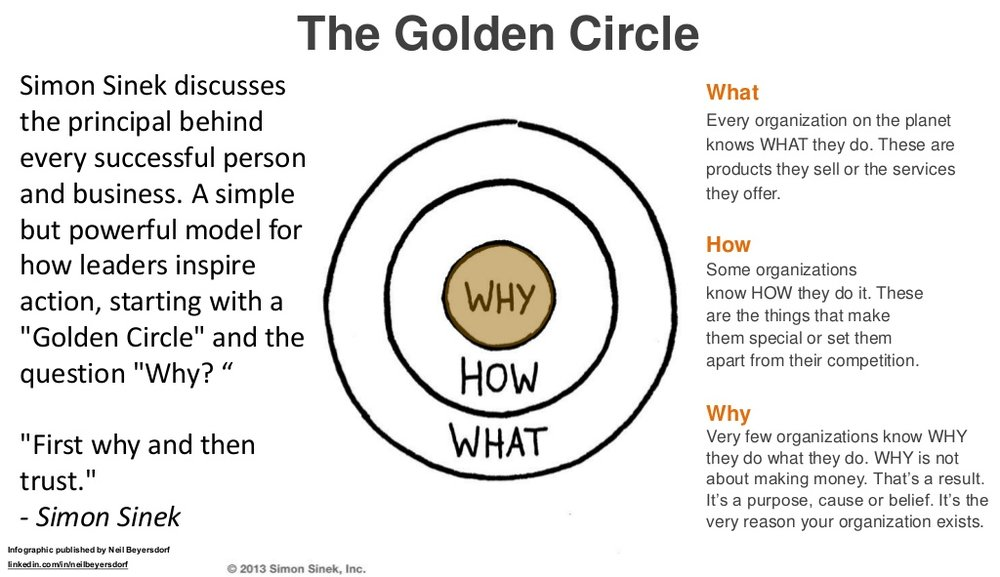 Photo from LinkedIn SlideShare, Simon Sinek, via Kai Partners.
