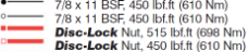 disc-lock-safety-nut-results-legend