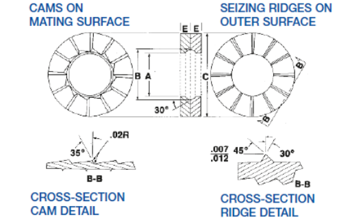 disc-lock-washer-technical-specifications