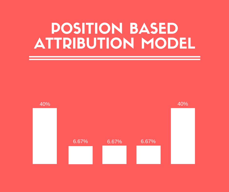 which attribution model is right for you
