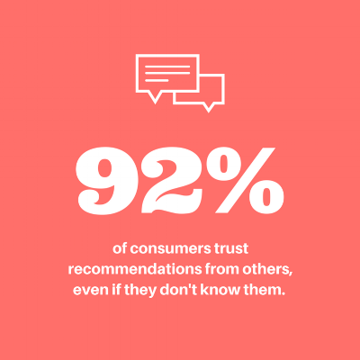 According to Nielsen , 92% of consumers trust recommendations from others, even if they don't know them.