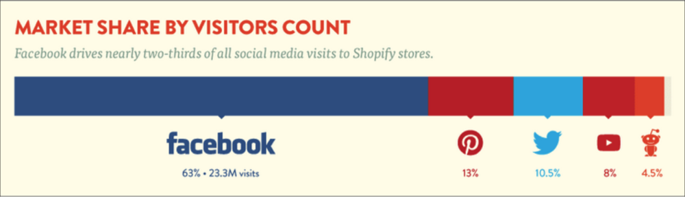 Source:  https://www.shopify.com/infographics/social-commerce