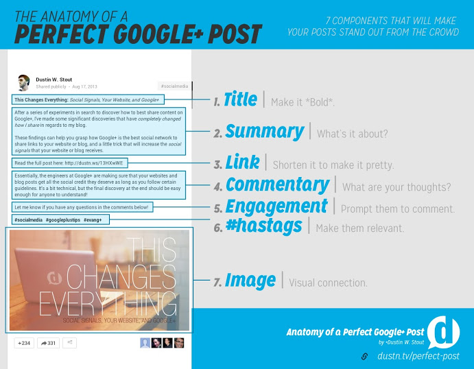 Dustin Stout's infographic lays out the anatomy of a perfect Google+ post
