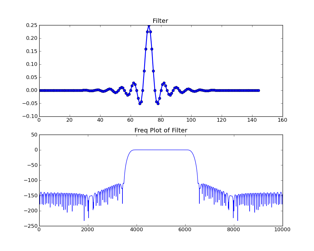 Blog rondeau research i generated it using gnu radio firdeslowpass2 filter generator with these parameters ccuart Images