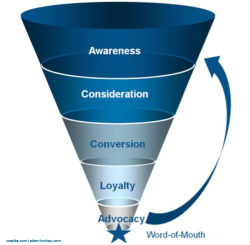 New-Marketing-Funnel1.jpg