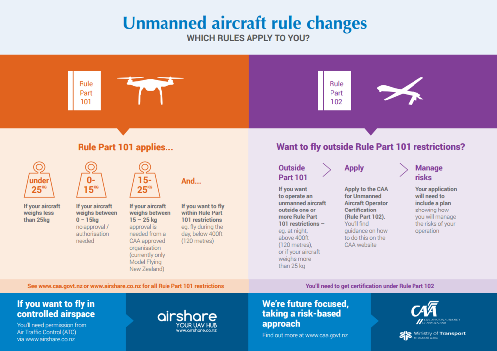 CAA Diagram 2 Rules 101 and 102 Drone and UAV
