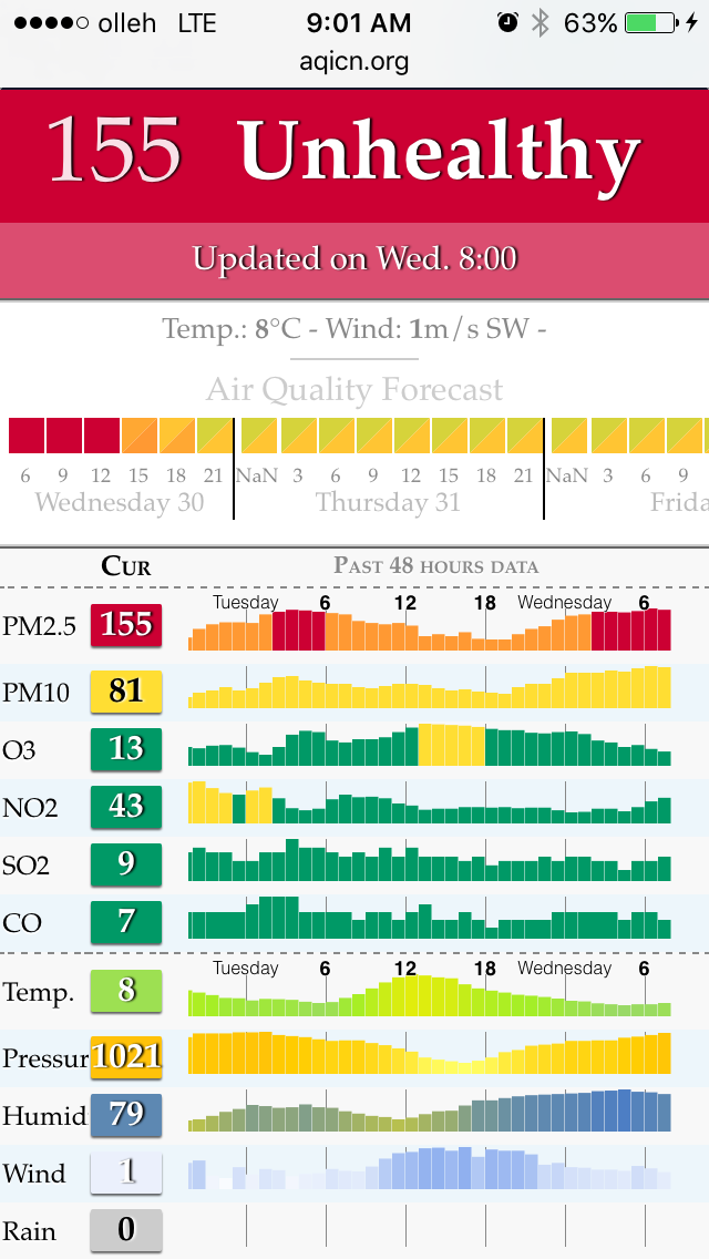 Last year we had a relatively mild season overall but also two of the worst days in years. PM 2.5 levels reached over 1,000 in my neighborhood. This is what it's like today.