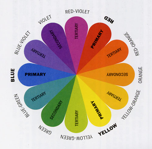 Use the colour wheel to match your shoes with your jeans