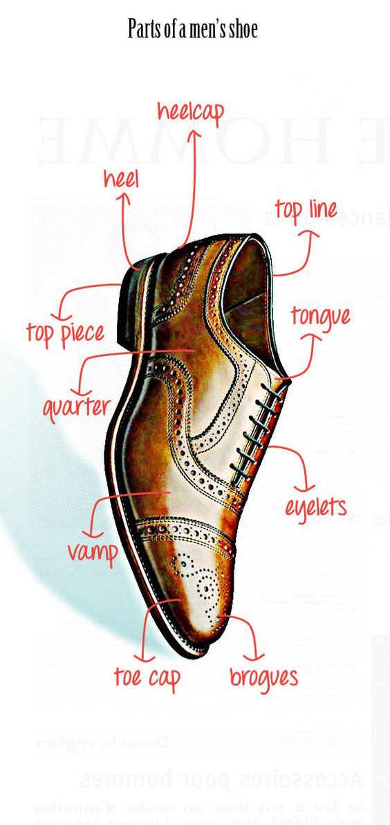 Parts of a men shoe
