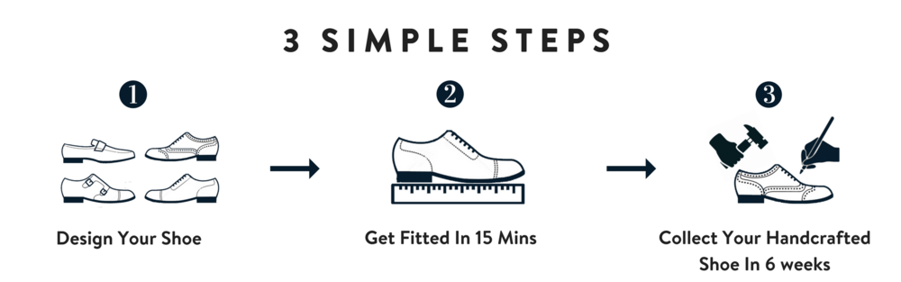3 SIMPLE STEPS (1).png