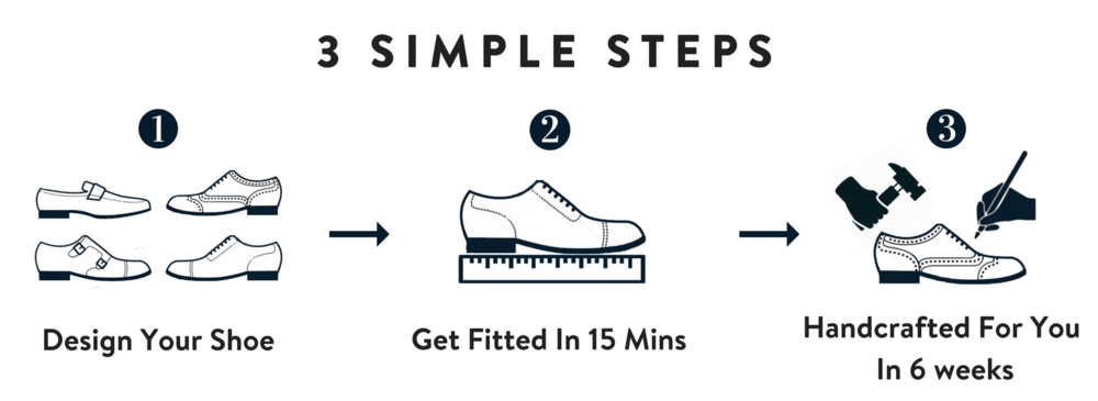 Copy of 3 SIMPLE STEPS.png