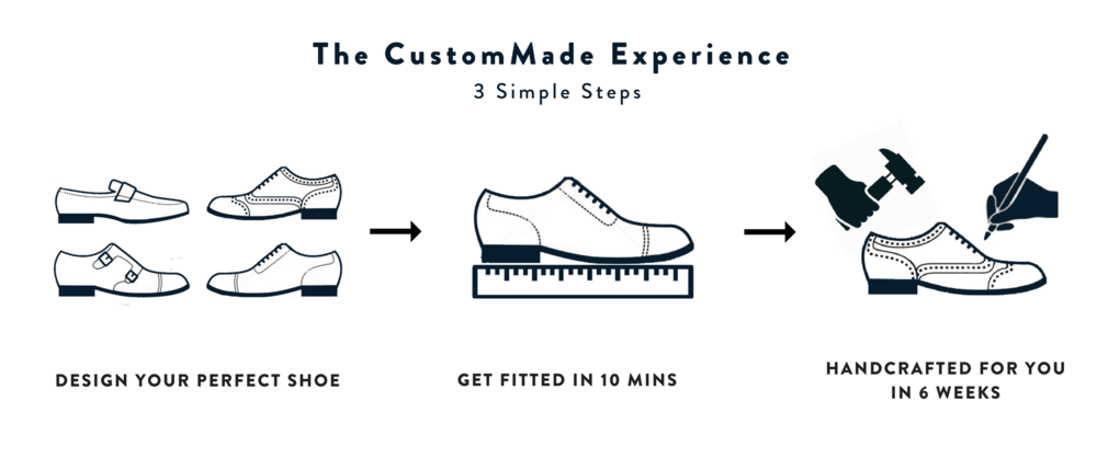 Copy of Copy of Copy of The CustomMade Experience.png