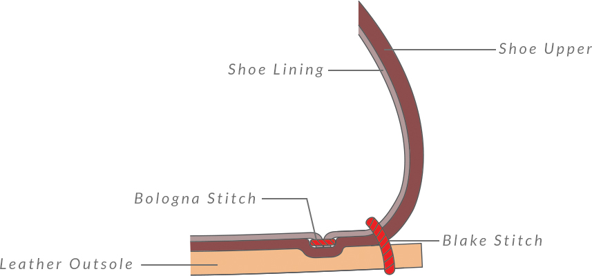 bologna-shoe-construction-diagram.jpg