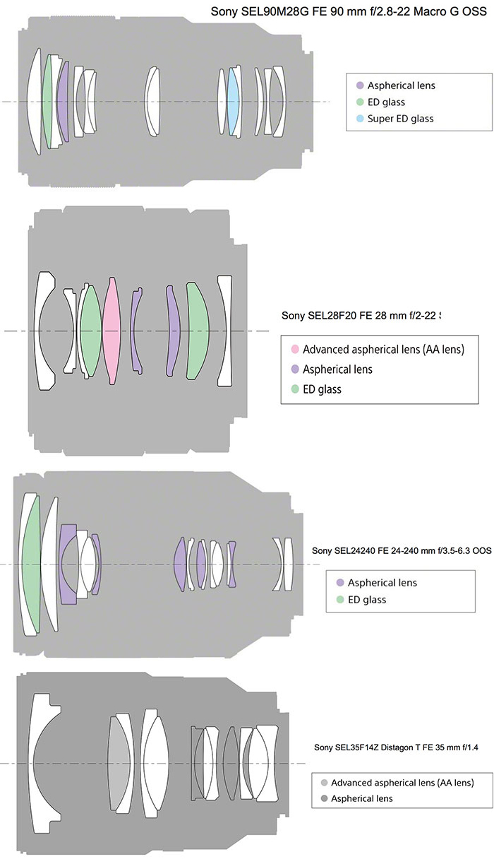 The optical construction compared to the three other newly announced lenses