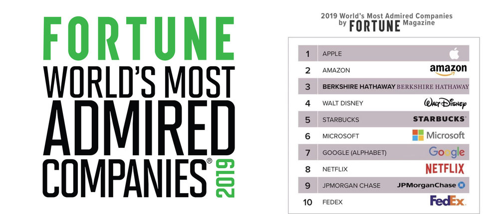 Berkshire Hathaway ranked #3 behind Apple and Amazon for 2019 World's Most Admired Companies.