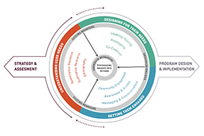 HUMAN CENTERED DESIGN STRATEGY   Dalberg developed a preliminary strategy for increasing the value of human-centered design (HCD) approaches to support a major foundation's global health portfolio; and identify opportunities for investment that will increase design capacity in underserved markets.