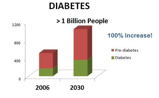 As shown above, roughly 1 in 6 people will be pre-diabetic by 2030.