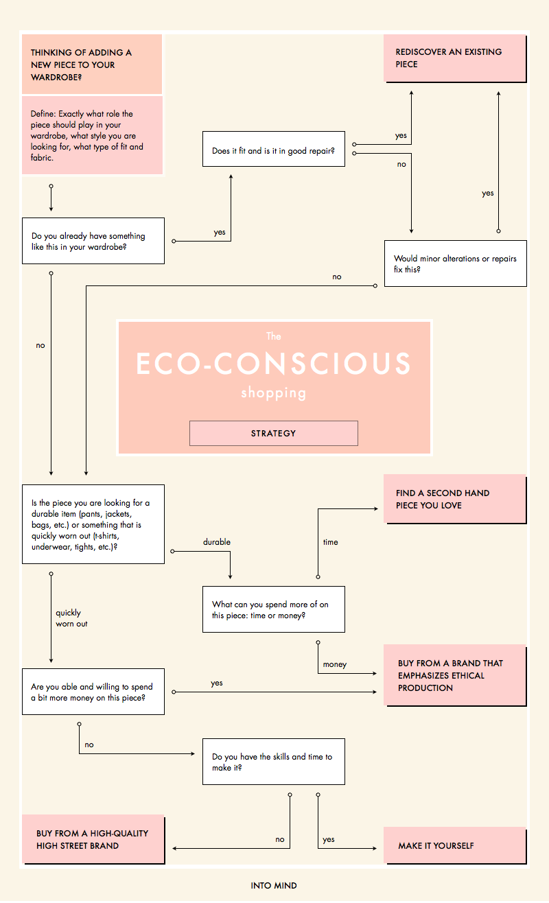 A guide to making more eco-conscious purchasing decisions