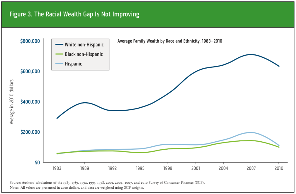 racial_wealth_gap