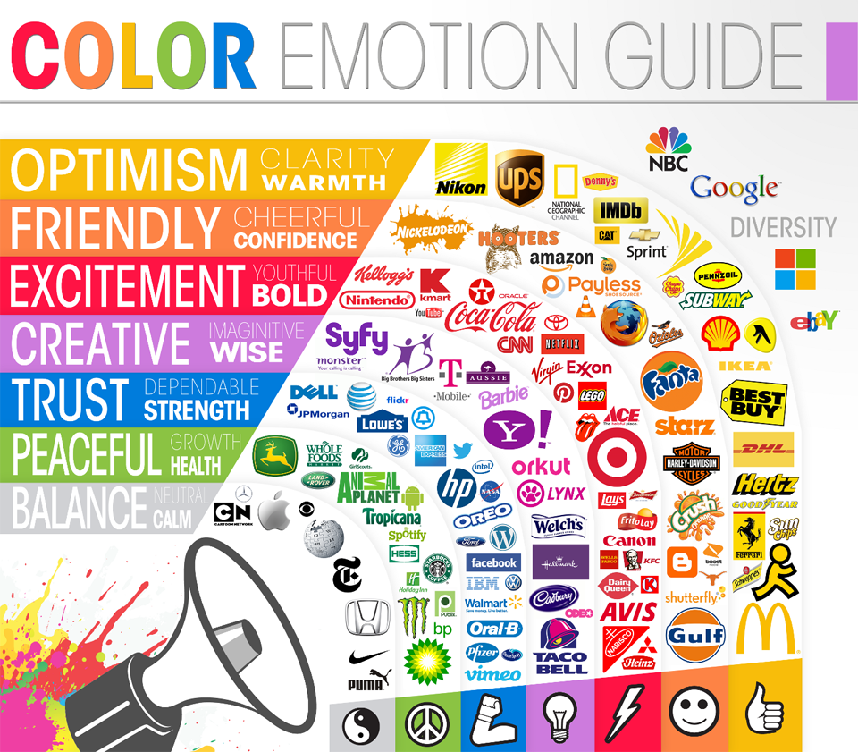 Image sourced from http://www.huffingtonpost.com/brian-honigman/psychology-color-design-infographic_b_2516608.html