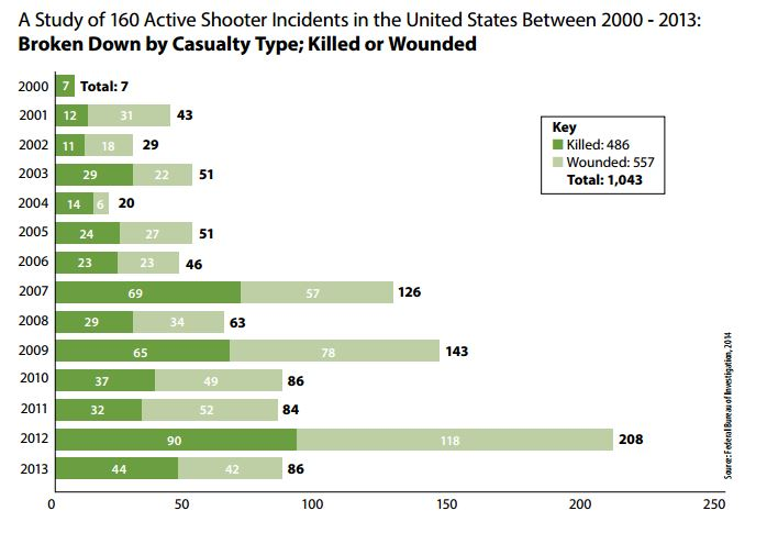 03252015_Active-Shooter-Incidents-Killed-and-Wounded_FBI.jpg