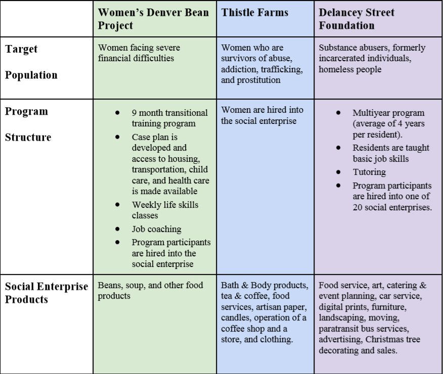 The study focused on three key case studies that show how a social enterprise model might work and be successful. The three case studies students chose were the Women's Denver Bean Project, Thistle Farms, and the Delancey Street Foundation. All three organizations are applicable to Bloomington's Labyrinth because they focus on similar populations and use a social enterprise model.