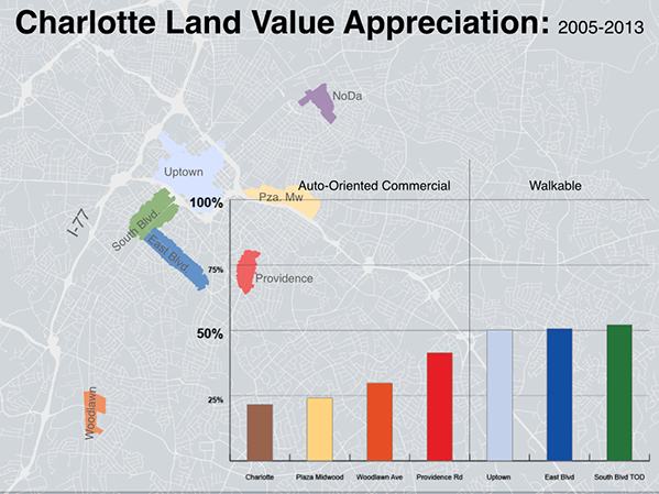 Land Appreciation Trends, Charlotte, NC