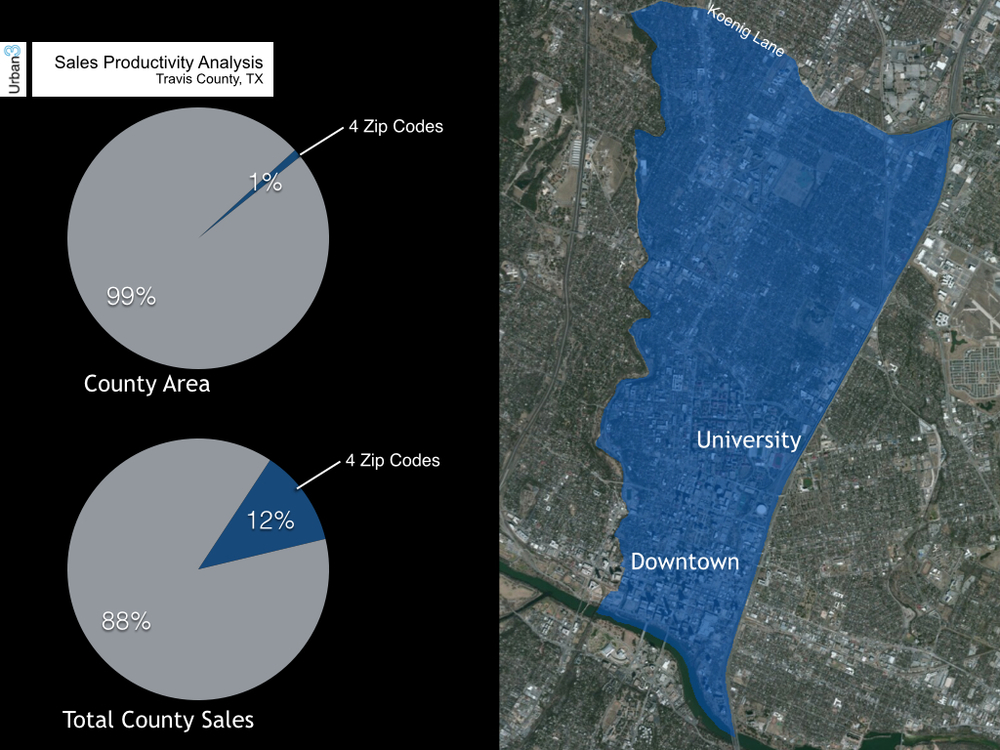 The 4  downtown area zipcodes take up 1% of Travis County's land area but generate a whopping 12% of the county's retail tax sales.