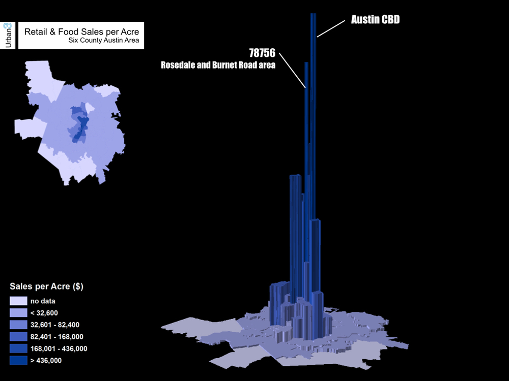 Viewing food and retail sales per acre cross the six-county region, the gravity of Downtown Austin as an attraction is evident. As a center of culture, commerce and employment, it absorbs a huge amount of spending.