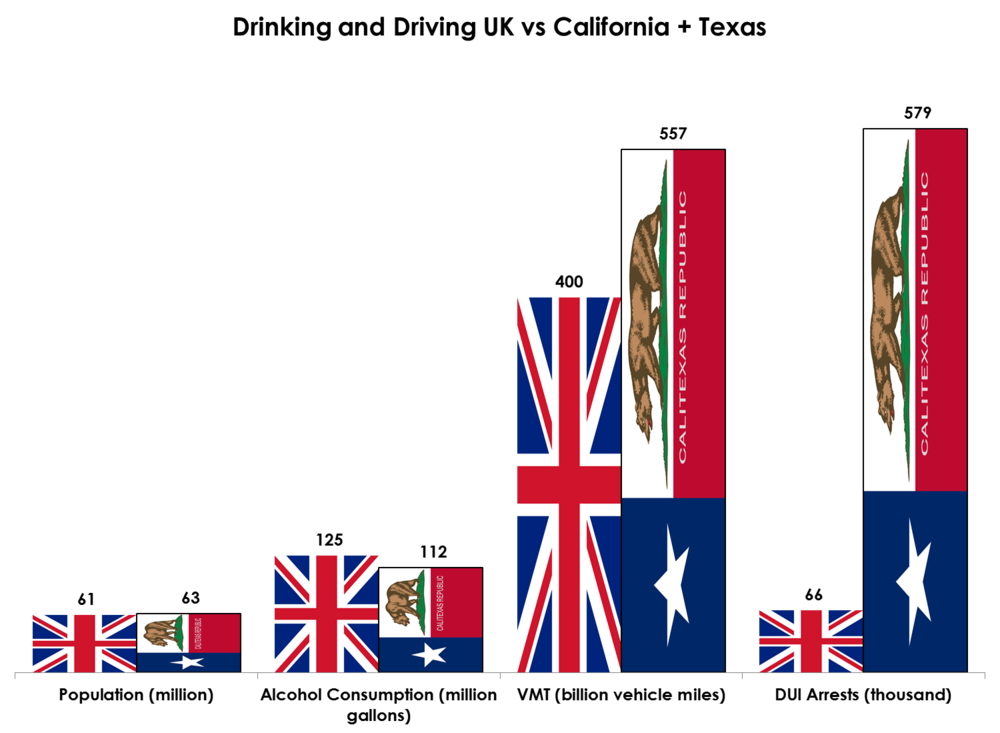 data sources: health and social care information centre, drinkdriving.org. As an added bonus I just invented a flag for the off chance that Texas and California secede from the Unionand merge into a separate republic. You're welcome.
