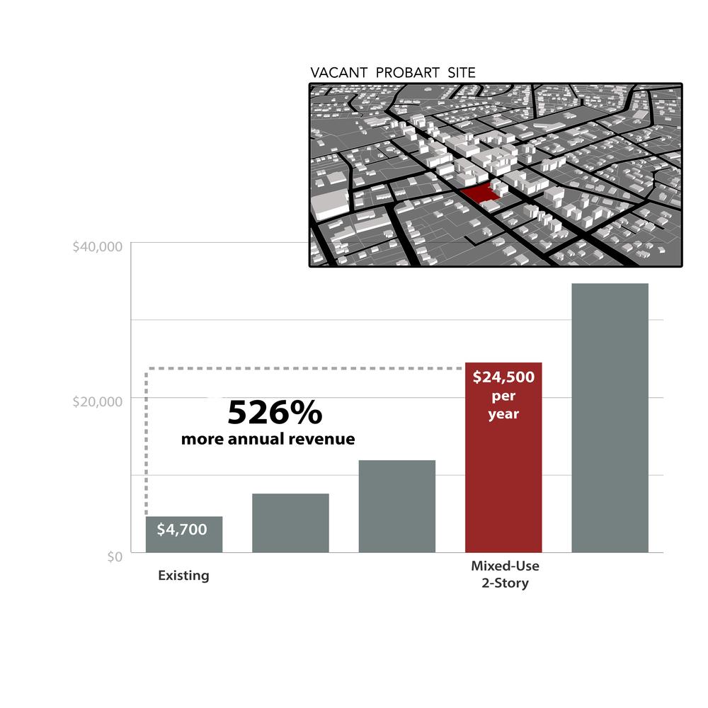Uptowne Revenue Forecast - High Point, NC