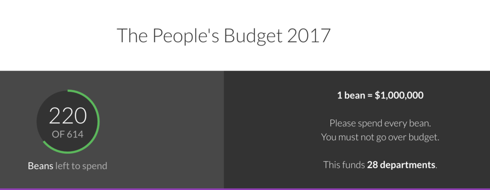 Source: The People's Budget