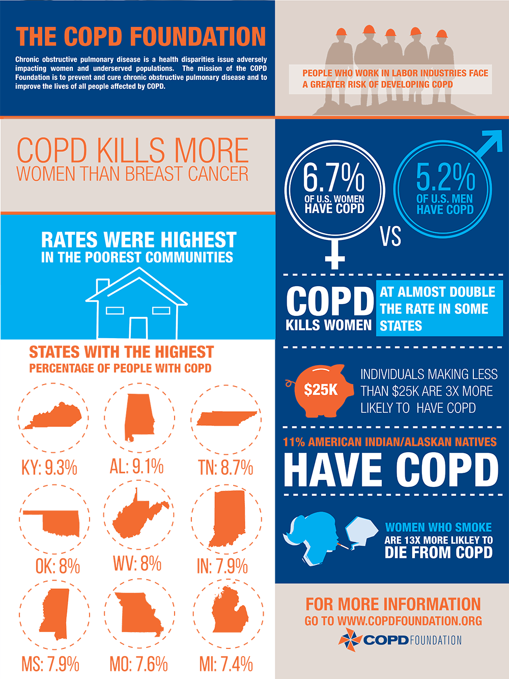 COPDF-Infographic-Disparities.png