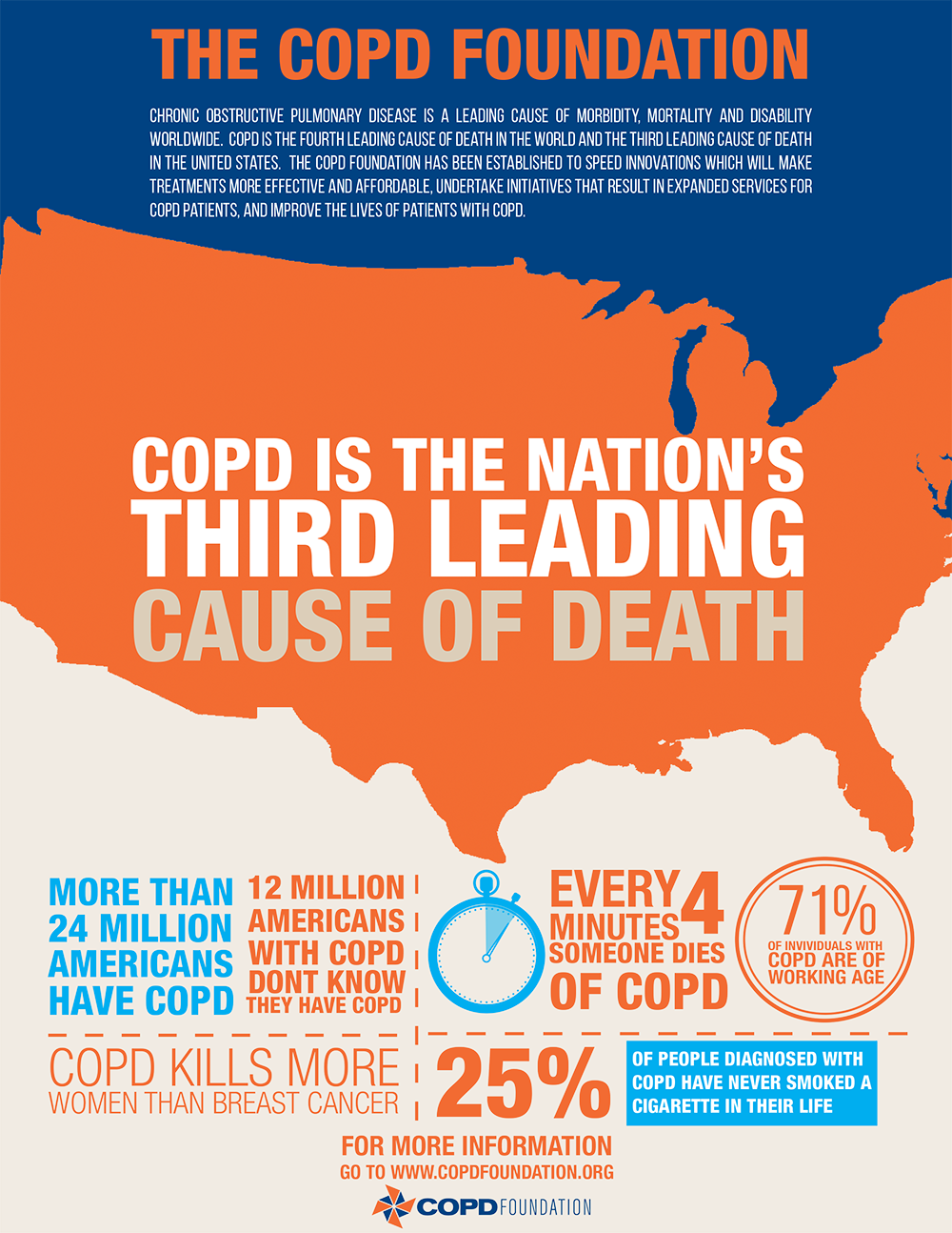 COPDF-Infographic-Sheet-Composite-Safeway.png